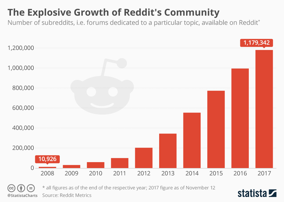 11 TACTICS TO MARKET YOUR BUSINESS SUCCESSFULLY ON REDDIT