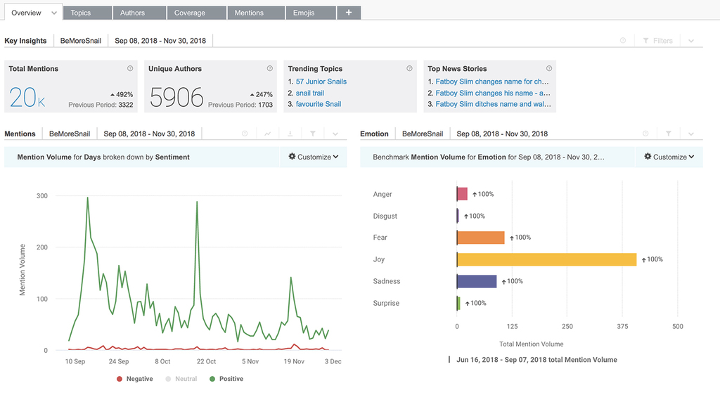 Image result for brandwatch analytics