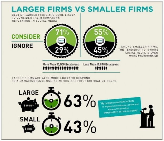 social media reputation mangement large firms vs small firms