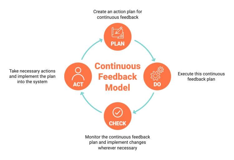 Image result for benefits feedback