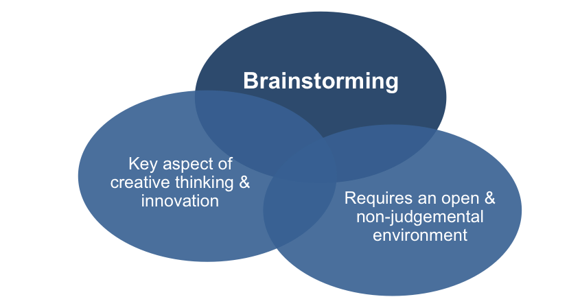 Image result for brainstorming